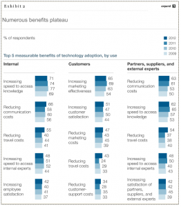 McKinsey's Networked Enterprise Survey Findings