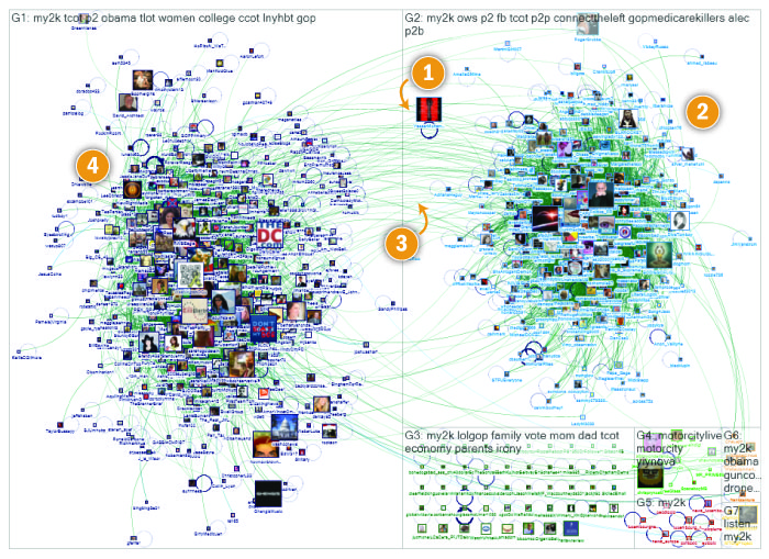 Image from Pew's Network Analysis